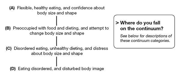 Body image & disordered eating continuum chart