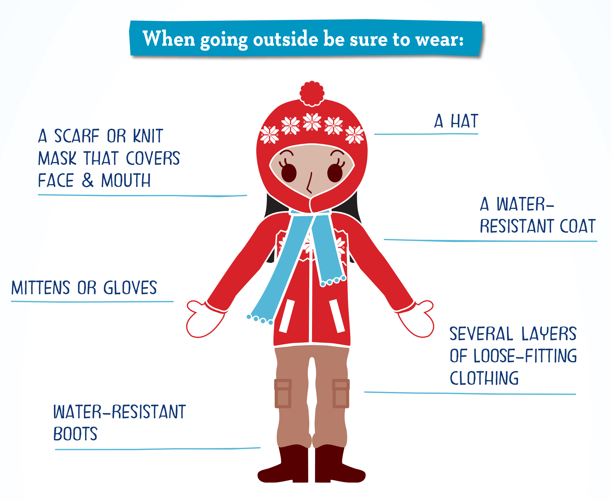 Wear layers and water-resistant clothing; cover extremities
