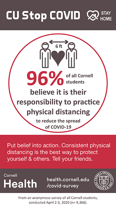 96% of all Cornell students believe it is their responsibility to practice physical distancing