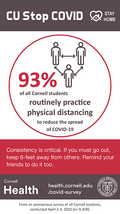 93% of all Cornell students routinely practice physical distancing