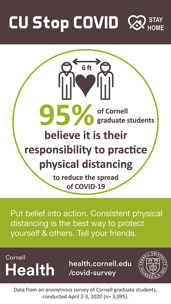 97% of Cornell graduate students routinely practice physical distancing