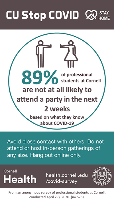 89% of professional students are not at all likely to attend a party in the next two weeks