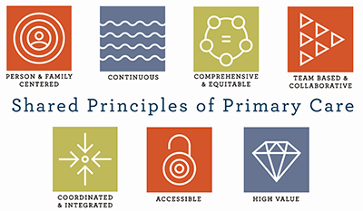 Shared Principles of Primary Care: Person & Family Centered; Continuous; Comprehensive & Equitable; Team Based & Collaborative; Coordinated & Integrated; Accessible; High Value.