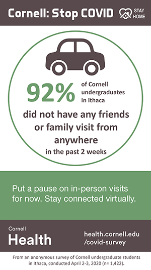 92% of Cornell undergraduates in Ithaca did not have any friends or family visit in the past 2 weeks