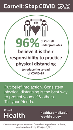 96% of Cornell undergraduates believe it is their responsibility to practice physical distancing
